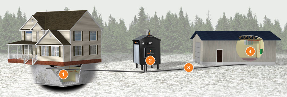 outdoor furnace uses